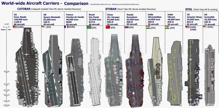 Uss Nimitz Size Comparison USS Nimitz and ...